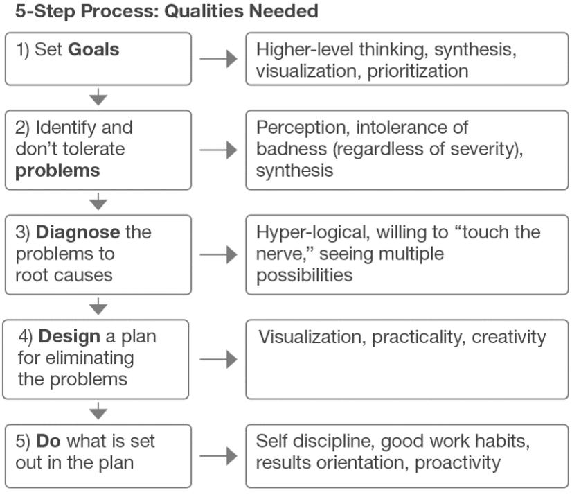 5 step_process.png